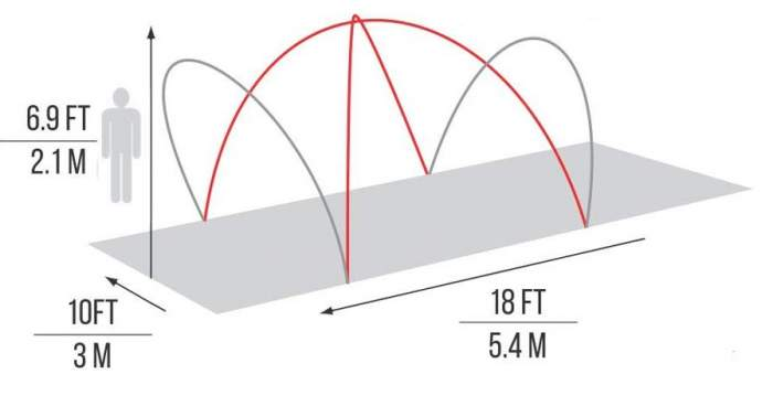 The main dimensions and poles structure.