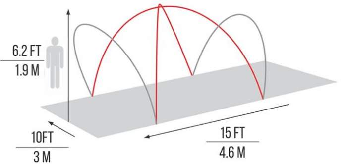 The dimensions and poles structure.